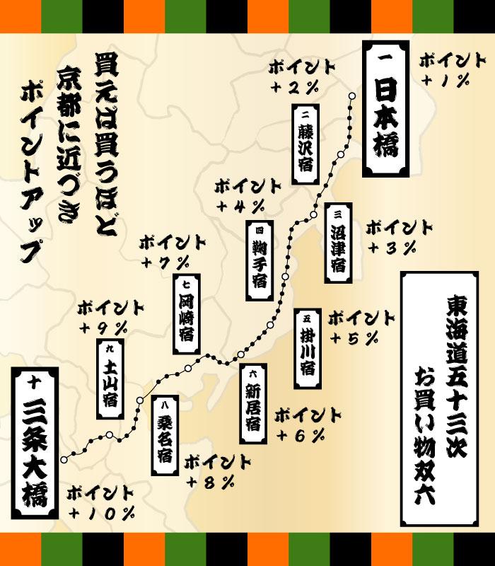 日本橋をスタートして三条大橋まで行こう!